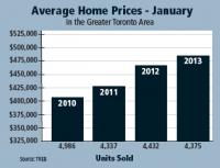 Average Home Prices Graph