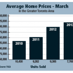 Average home prices-March