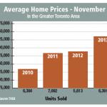 Average Home Prices November