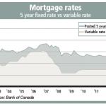 Mortgage Rates Nov13