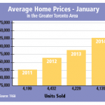 Average Home Prices - January